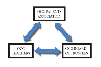 OCG PA, Teachers, and Board